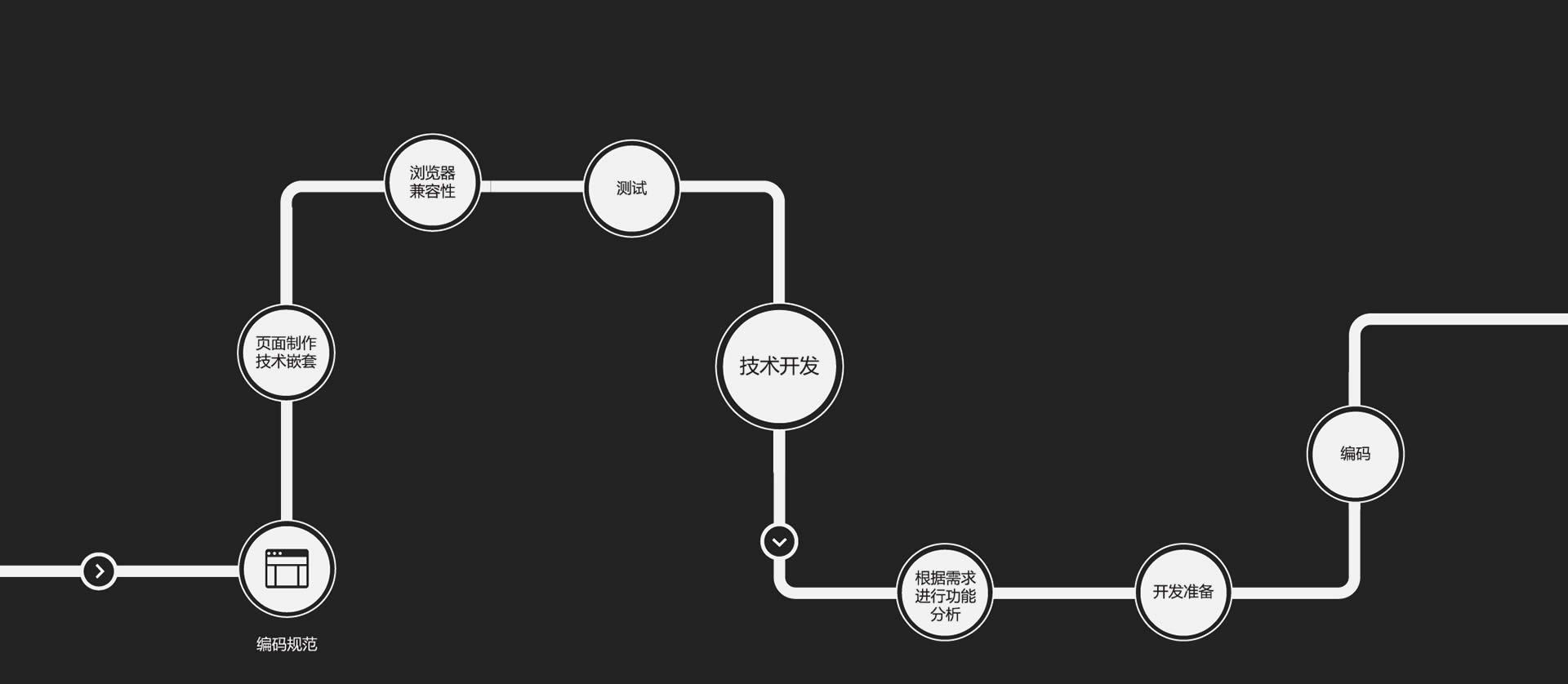 竞博电竞app下载建设流程